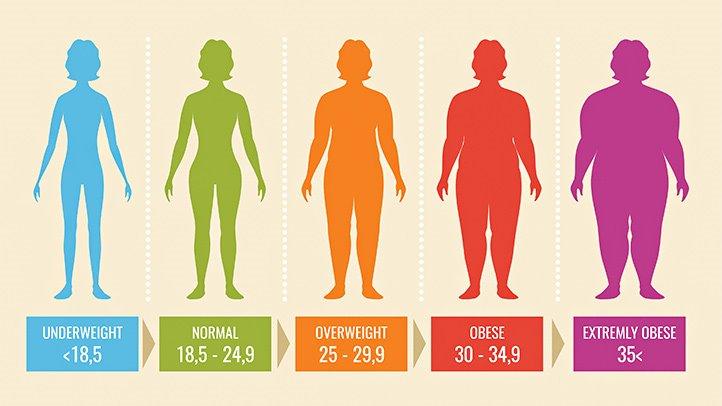 BMI-kategorisering